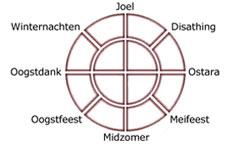 Germaanse Jaarfeesten
